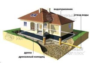 Основные элемент дренажа фундамента дома