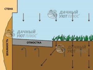 Рис.5 - Из-за герметичной бетонной отмостки земля под ней может быть постоянно влажной, что создает угрозу для стен дома.