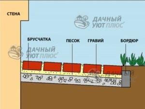 Рис.6 – Отмостка из бетонной брусчатки защищает фасад от дождя и в то же время позволяет влаге испаряться с земли.