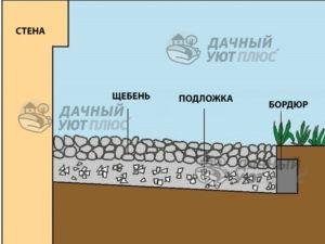 Рис. 8 – Отмостка из крупного гравия(мягкая отмостка) имеет те же преимущества, что и бетонная; только очистка его листьев осенью может быть немного сложнее